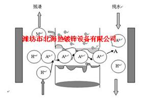 镀锌设备镀锌炉窖设计特点分享 镀锌炉窖构件温度调控常识