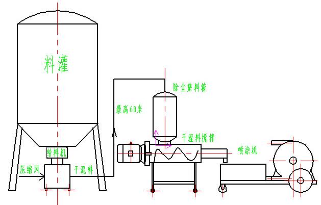 粉体垂直输送系统