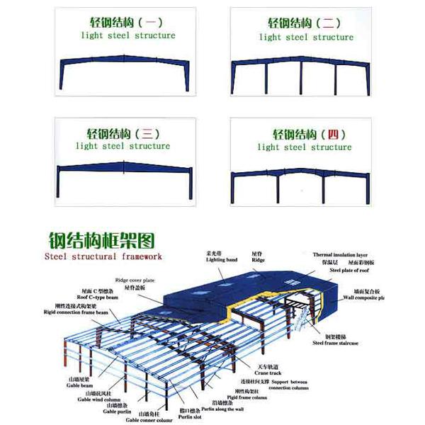 安置房框架图