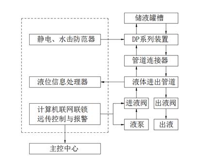 DP系列自力式液位监控装置应用工艺方框图