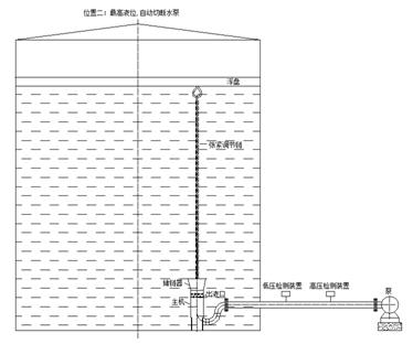 DP系列自力式液位监控装置在内浮顶罐安装示意图