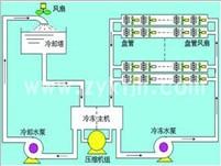 中央空调系统变频节能技术