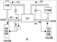 中央空调智能控制系统