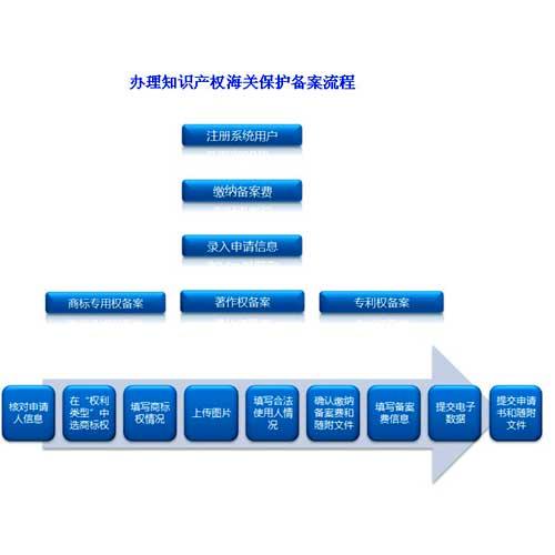 知识产权海关备案流程