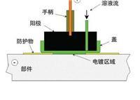 电刷镀技术