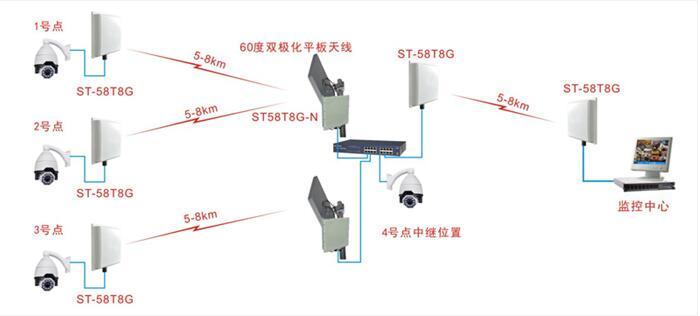 视频监控无线传输拓补图