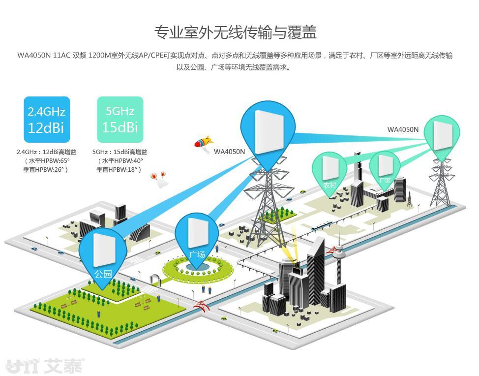 无线网络覆盖-多场景应用