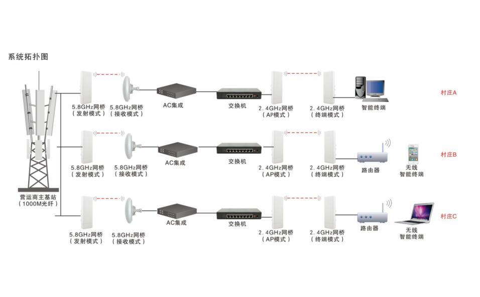 无线网络基站解决方案