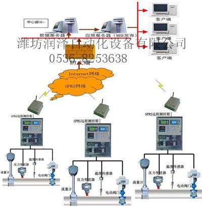 潍坊城市供热管网监测系统方案