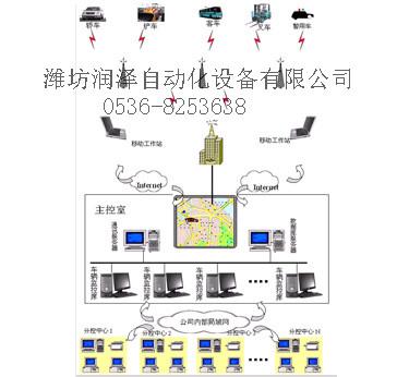GPS車輛定位監控系統方案