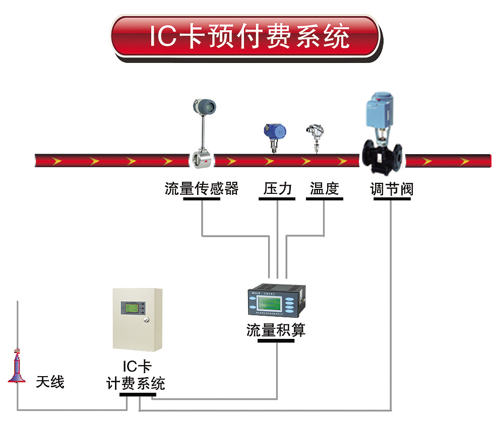 IC卡预付费系统