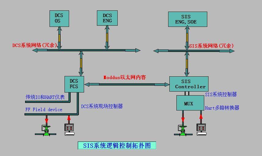 山东SIS安全系统