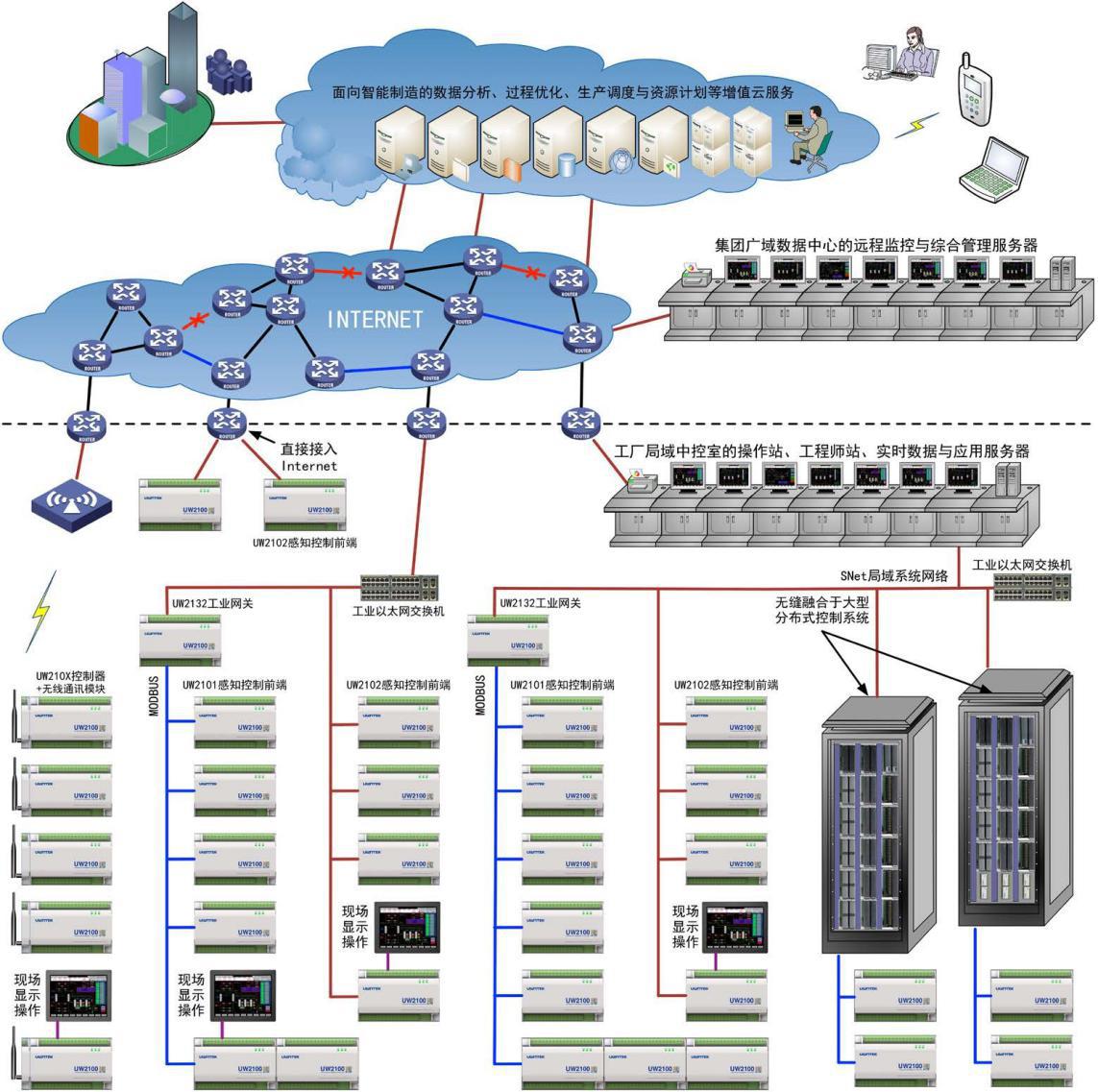 UW2100 工业物联网控制系统及智慧云平台