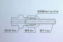 仪表气动管非标阀件
