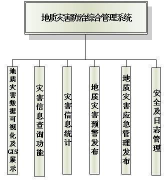 地质灾害防治管理信息系统