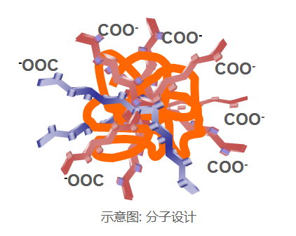 JSR(日本合成橡胶)水性正极、陶瓷隔膜涂层粘接剂(日本JSR)