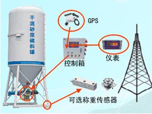 郑州搅拌站控制系统