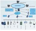 远程监控称重管理系统