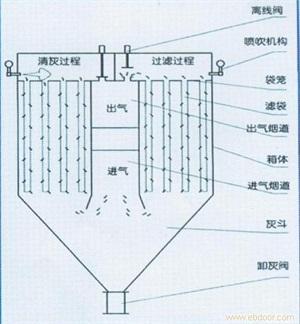 布袋脉冲除尘器系列