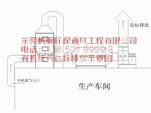 东莞废气处理厂家