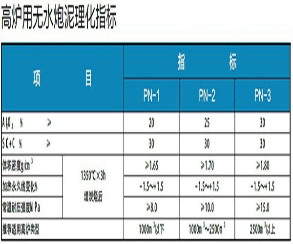 贵州耐火材料生产