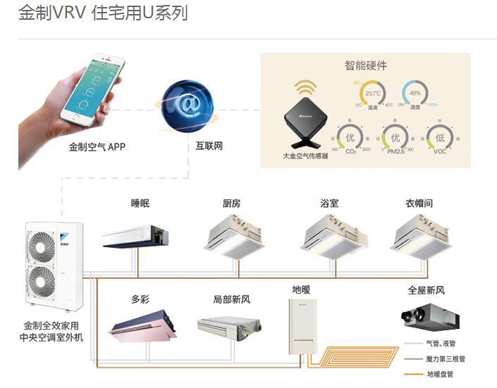 金制VRV 住宅用U系列