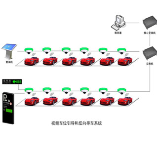 视频车位引导和反向寻车系统