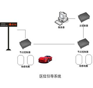 区位引导系统