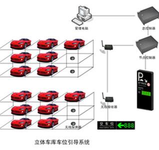 立体车库车位引导系统