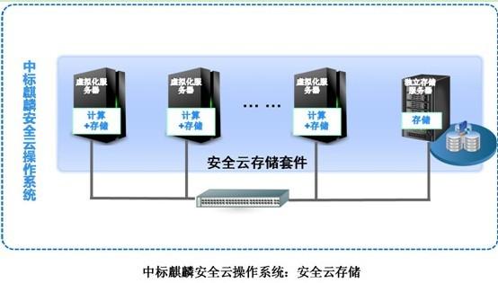 中标麒麟安全云操作系统