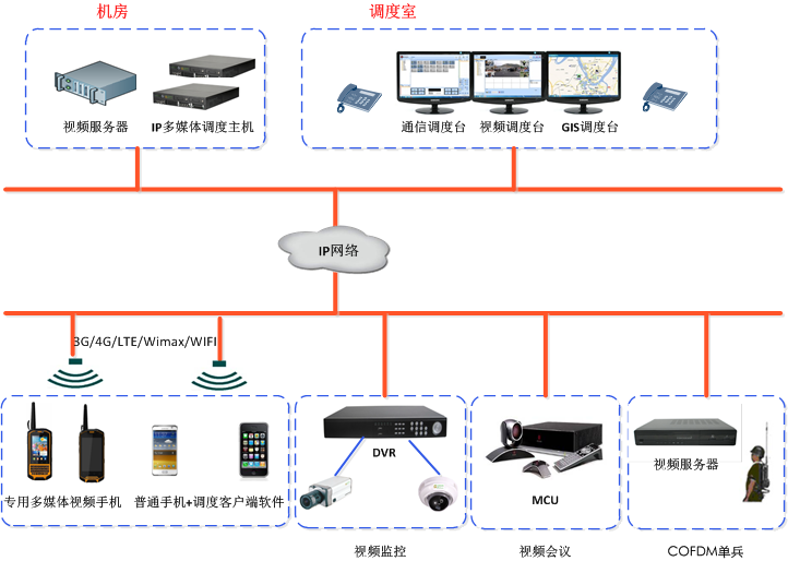 视频调度系统软件