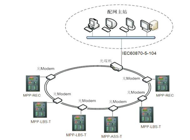 MPP-DA配网自动化系统