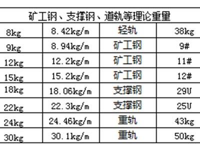 其它重量理论表