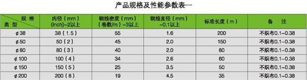 四川软式透水管厂家价格