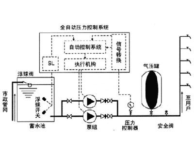 无塔供水设备原理