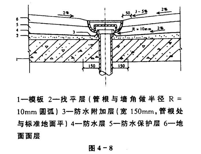 地漏防水施工图