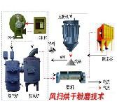 【专家】中药材烘干机适用介绍 中药材烘干机受欢迎的因素分析