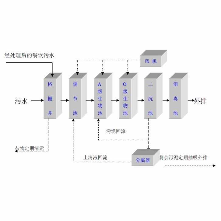贵州地埋式水处理工艺