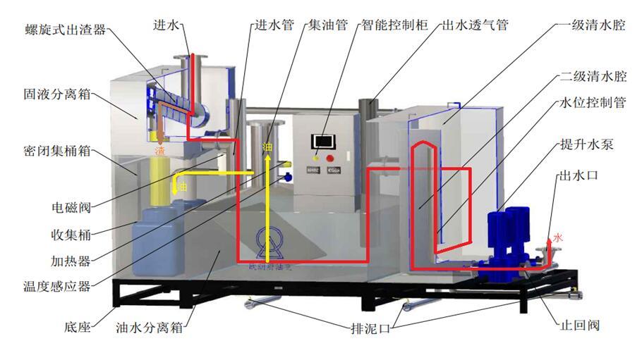 自动化隔油池器