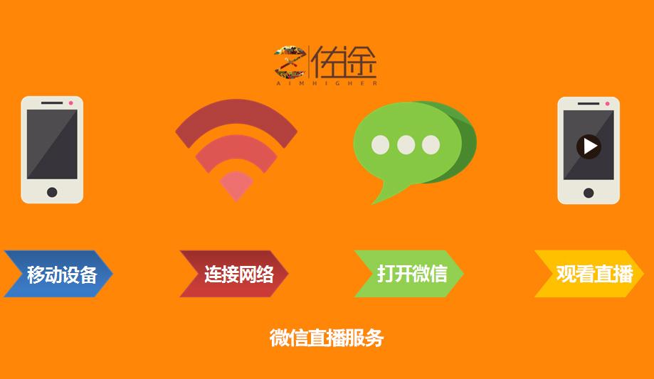 【推荐】微信开发运营企业 唐山微信开发运营
