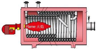 燃气导热油锅炉热油泵
