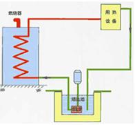 燃气熔盐炉技术特点