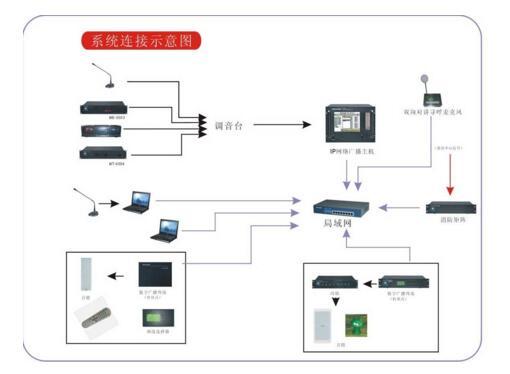 重庆IP广播