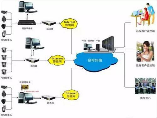 重庆Ktv监控系统