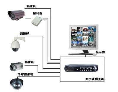重庆酒店监控系统
