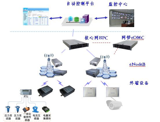 重庆酒类监控系统