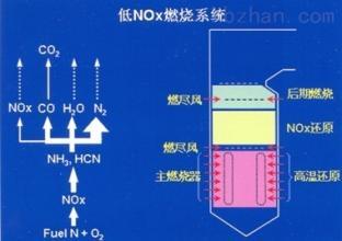 锅炉低氮燃烧及优化改造