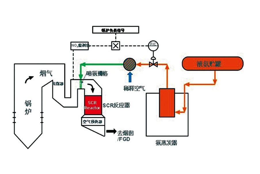 SCR选择性催化还原脱硝技术