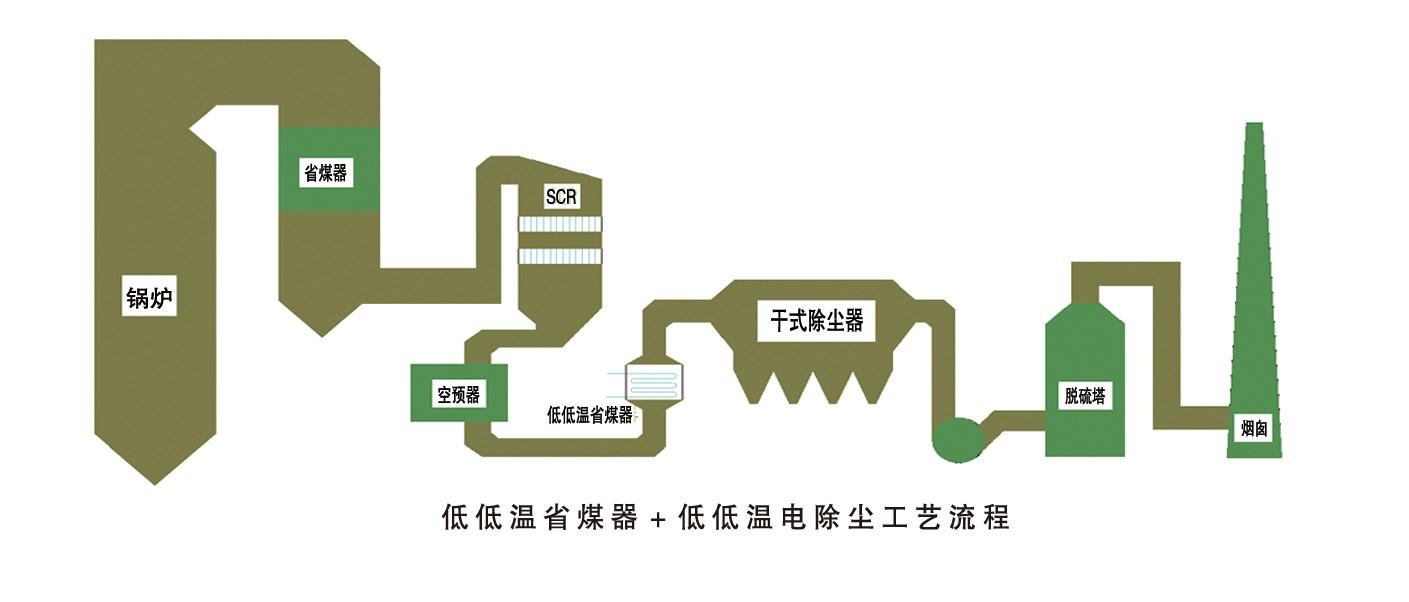 低低温省煤器