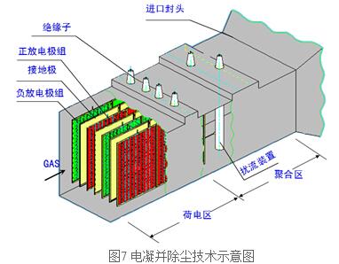 烟气调质技术
